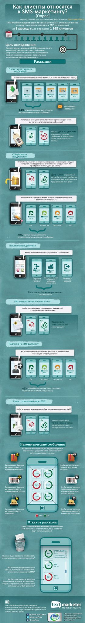 You are currently viewing Как клиенты относятся к SMS-маркетингу?