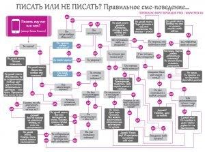 Read more about the article Писать или не писать? Правильное смс-поведение…