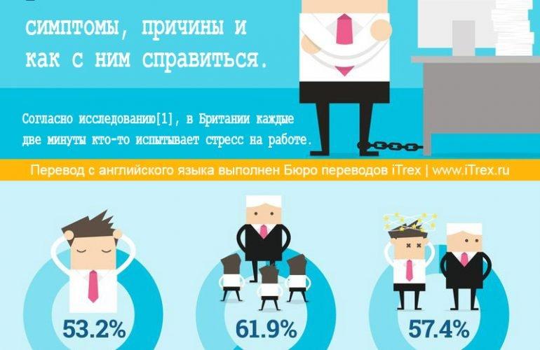 Стресс на рабочем месте: симптомы, причины и как с ним справиться.